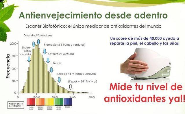 Fuente: www.Nuskin.com. Medición niveles de antioxidantes.